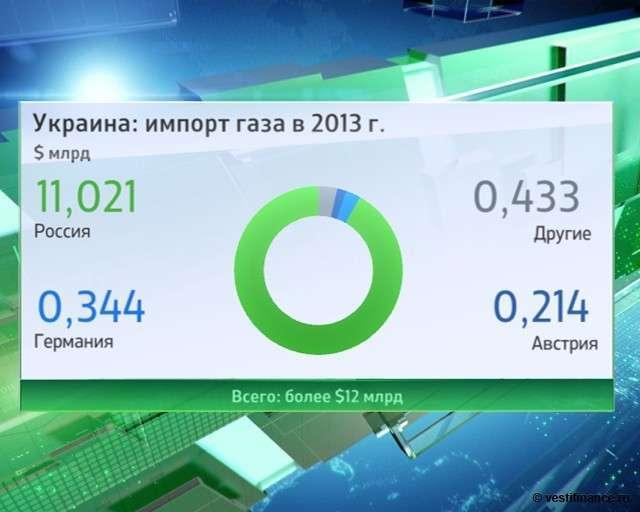 Украина хочет дорогой газ? Или очень дорогой?