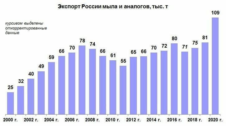 Рекорды российского экспорта потребительских товаров в 2020 г.