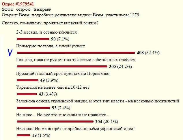Как нарезать киевский торт? (итоги украинского кризиса)