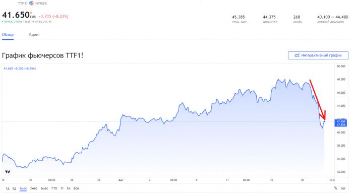 Сообщение о запуске «Северного потока-2» обрушило цены на газовом рынке
