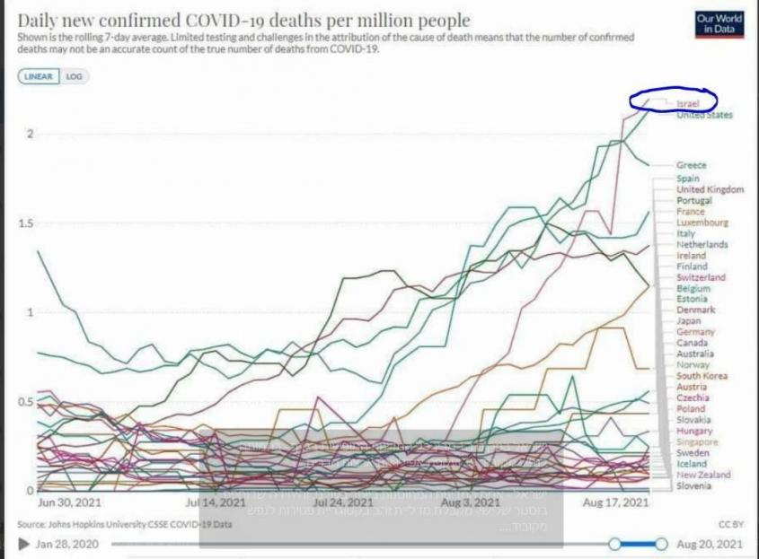 Израиль на первом месте по смертности и числу вакцинированных от коронавируса