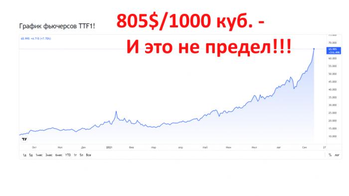 Цены на газ улетают в космос – 805$: что будет если «Северный поток – 2» до 2022 года не запустят?