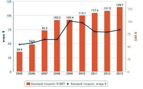 МВФ сильно недооценил скорость роста госдолга Украины