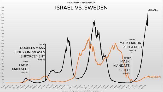 В самой вакцинированной стране мира, Израиле – очередной коронавирусный антирекорд