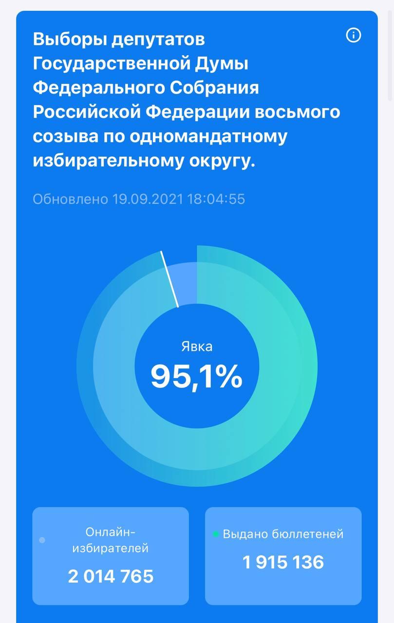 Это не просто скрин с предварительными итогами электронного голосования по Москве