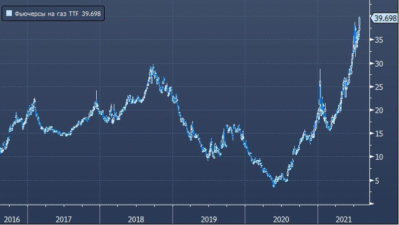 Какая для России выгода от высоких цен на газ в Европе, если у Газпрома все контракты долгосрочные?