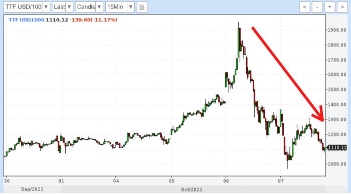 «Путин приказал» ценам на газ замереть и откатиться назад. И они его послушались!