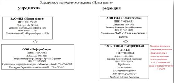 Кто спонсирует информационную помойку «Новая газета»