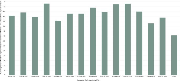 Рост COVID-19 не связан с уровнем вакцинации – показали данные по 68 странах и 2947 округах США
