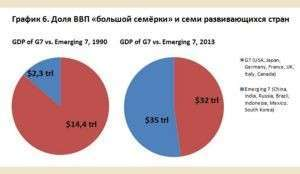 Реальный ВВП Eвросоюза и США
