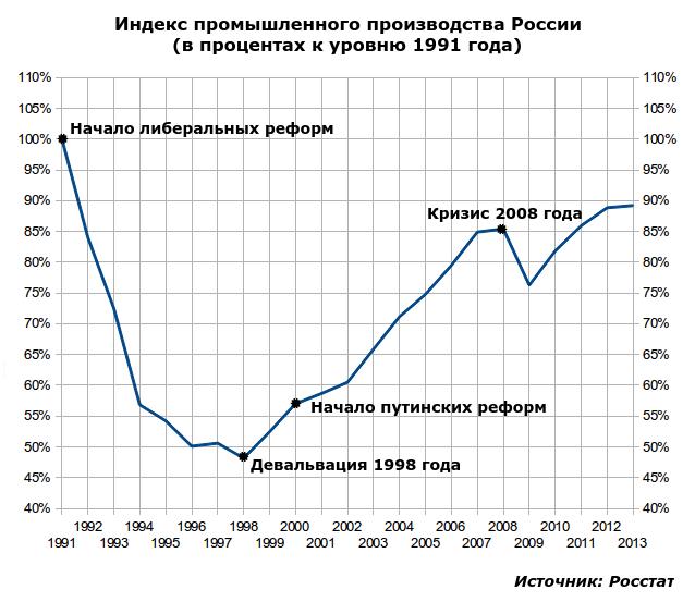 С чем мы подходим к кризису: российская промышленность