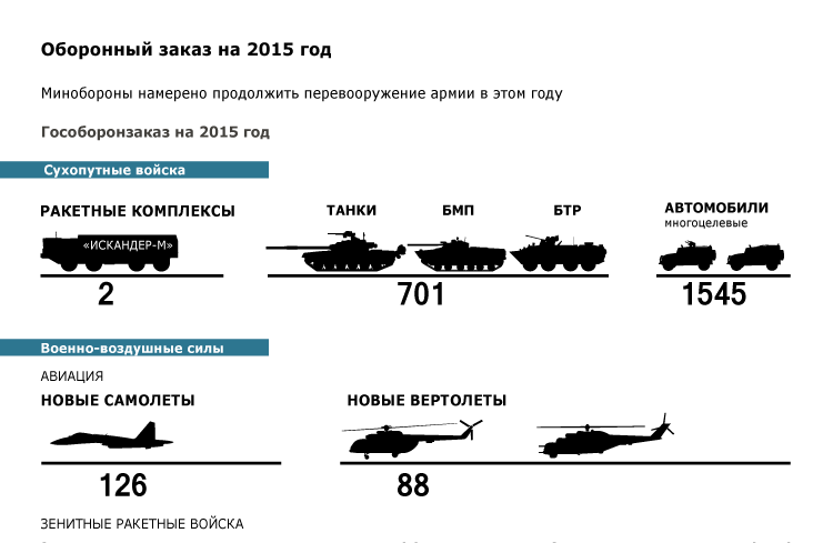 Оборонный заказ на 2015 год