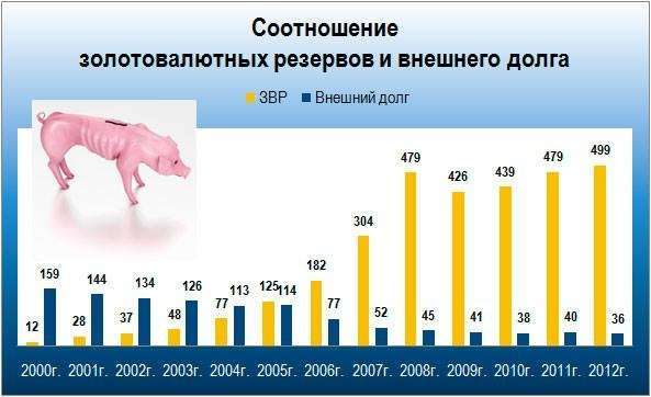 Долги России: все ли так плохо?