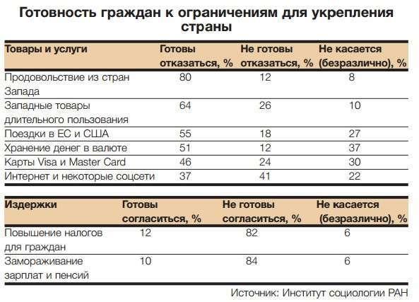 Россияне откажутся от валюты, кредиток и западных товаров во имя Родины