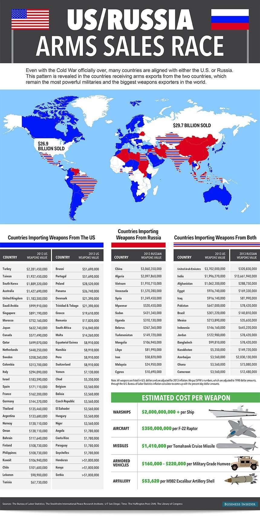 Россия сегодня — мировой технологический лидер вооружений