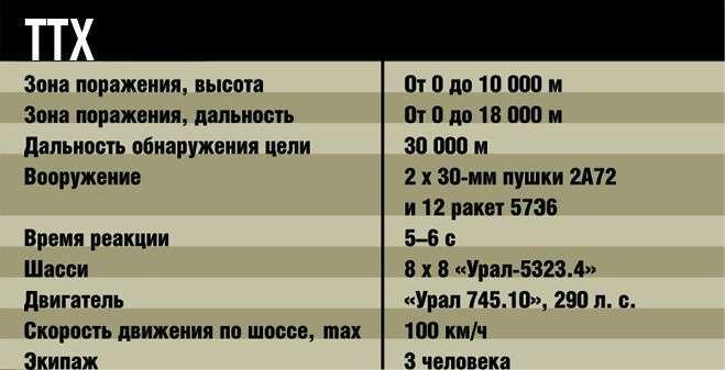 ТТХ ЗРПК Панцирь С-1