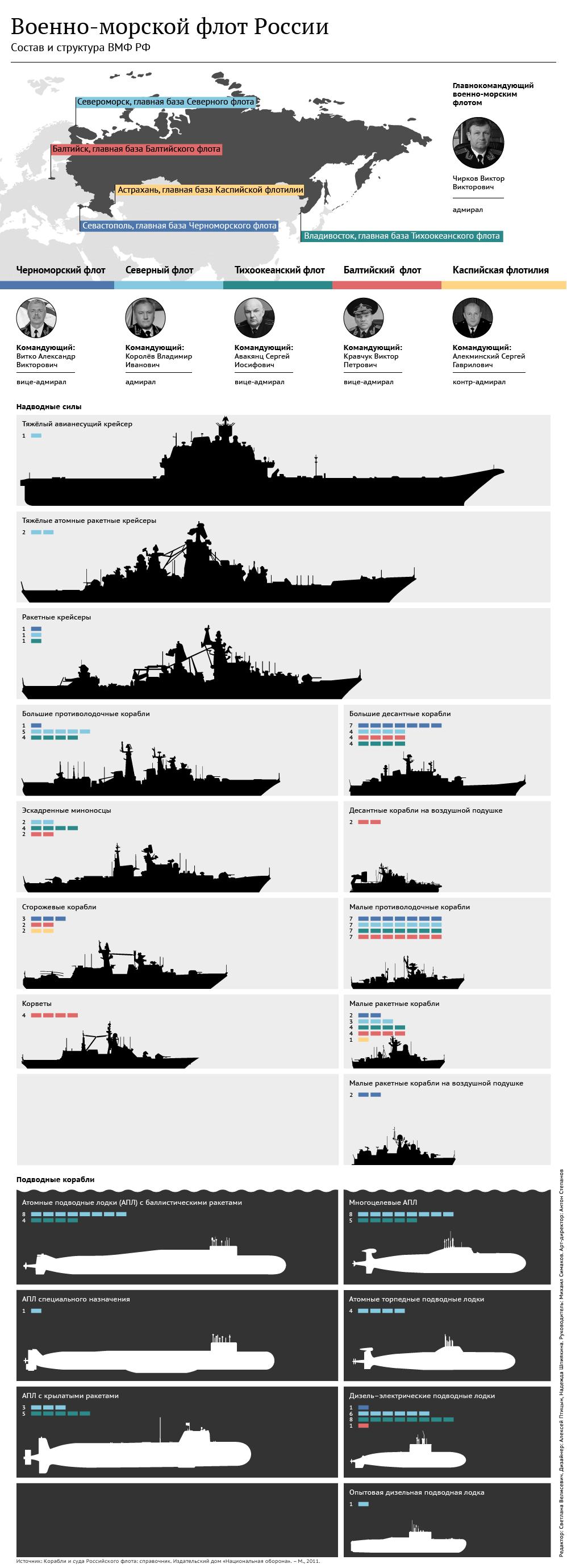 Россия возвращается к геополитике, основанной на морской мощи