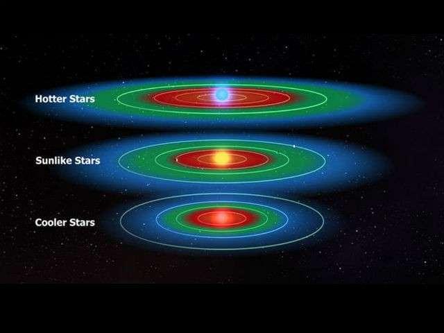 Положение обитаемых зон (зелёные) может отличаться у звёзд, подобных Солнцу (в середине), более горячих (вверху) и более холодных (внизу) светил (иллюстрация NASA, Kepler).