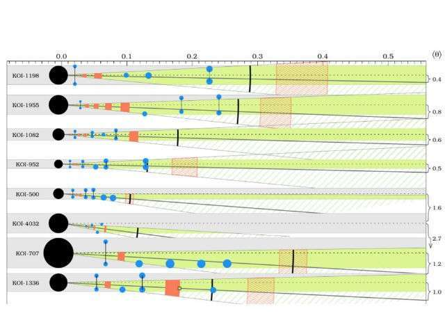 Исследованные системы экзопланет, где известные ранее планеты показаны в виде синих точек, а красные области обозначают возможное положение планет, предсказанных с помощью правила Тициуса-Боде (иллюстрация Timothy Bovaird, ANU).