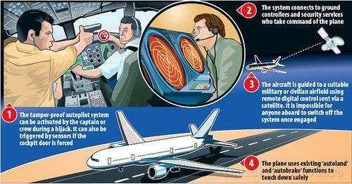 система дистанционного управления самолётом