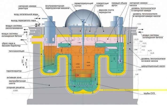 Началось строительство экспериментального завода «Прорыв»