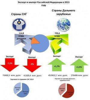 Треть населения Европы кормится за счёт России