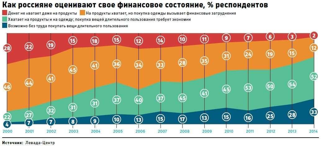 Кризис убивает культ потребления в России