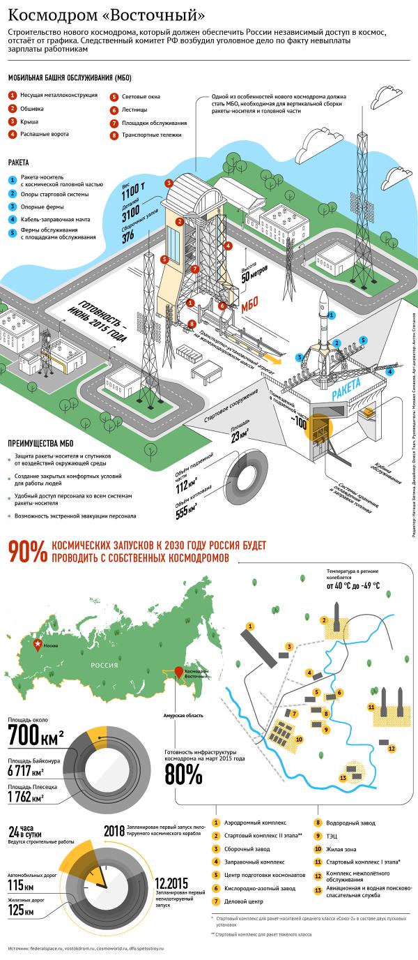 Расследование на строительстве Космодрома вскрыло масштабные нарушения