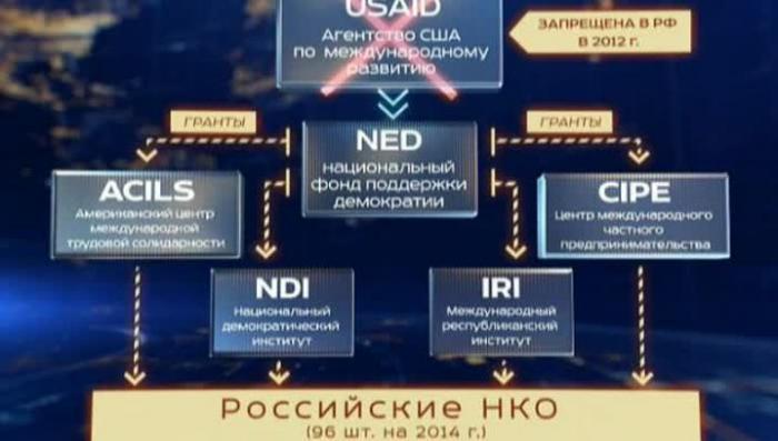 Американские диверсанты зачастили с грантами на Урал