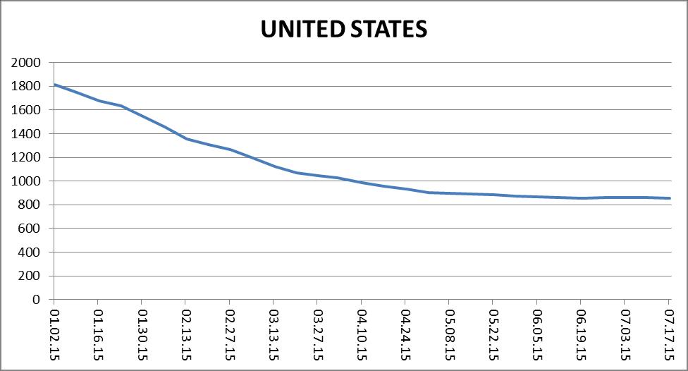 США окончательно проигрывают нефтяную войну