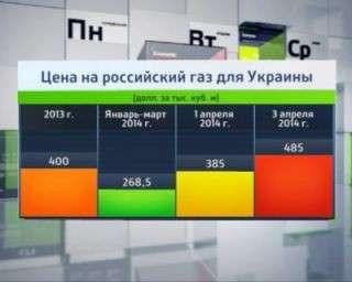 Россия может объявить дефолт Украины
