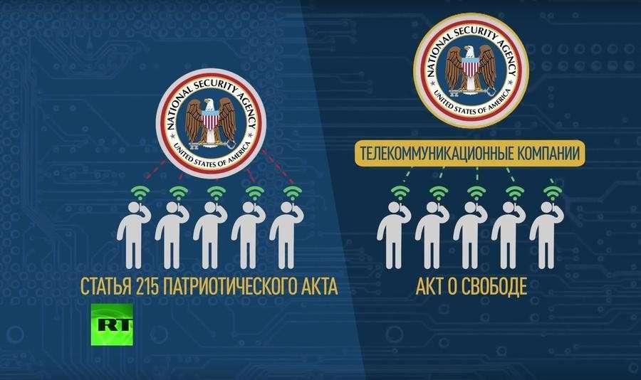 Акт о свободе США — на самом деле Акт о слежке