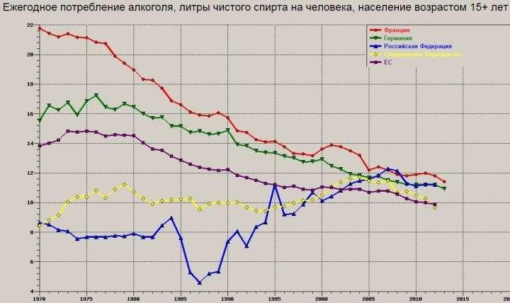Картинки по запросу смертность от алкоголя в россии статистика