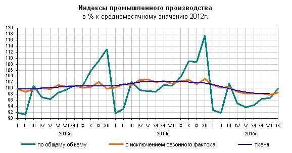 Российская промышленность вышла в плюс
