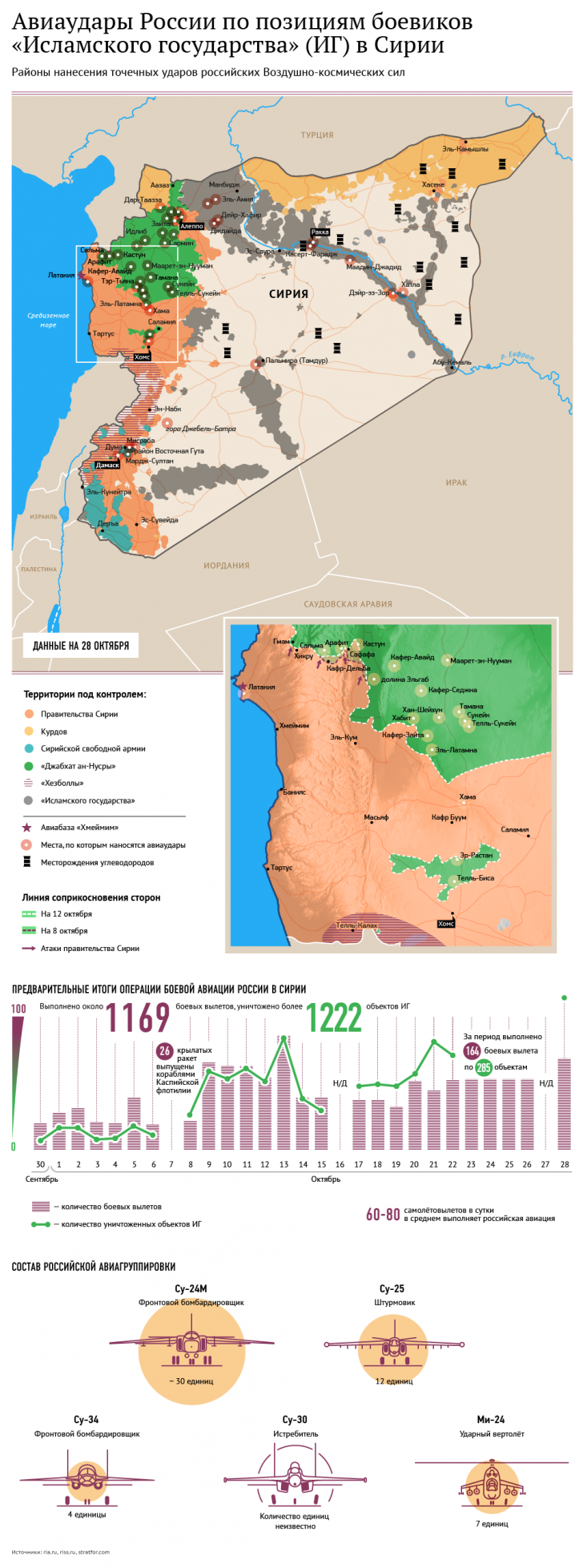 Пентагон ждёт, что ВКС России будут облетать зоны операций США в Сирии