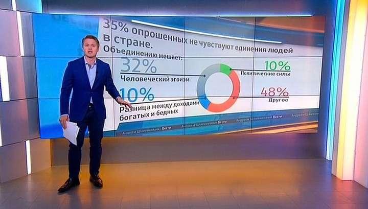 Более половины россиян ощущают сильное единение народа