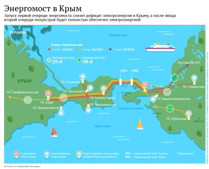 Светлая ночь: Крым получил первую электроэнергию по энергомосту