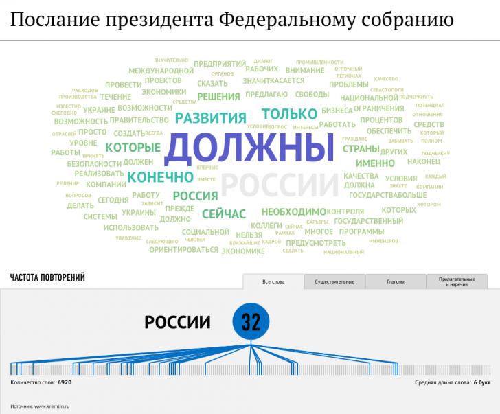 Путин выступит с ежегодным посланием Федеральному собранию