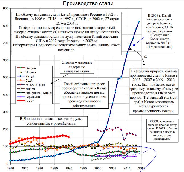 Российская индустриализация 2.0: все как в Китае