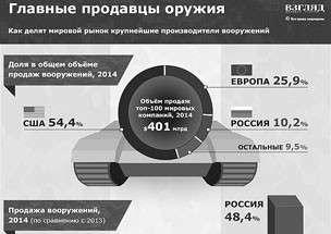 Доля России в мировой торговле оружием (инфографика)