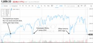 Начало мирового экономического шторма