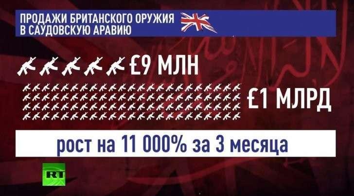 Продажи британского оружия Саудовской Аравии выросли в 100 раз за три месяца