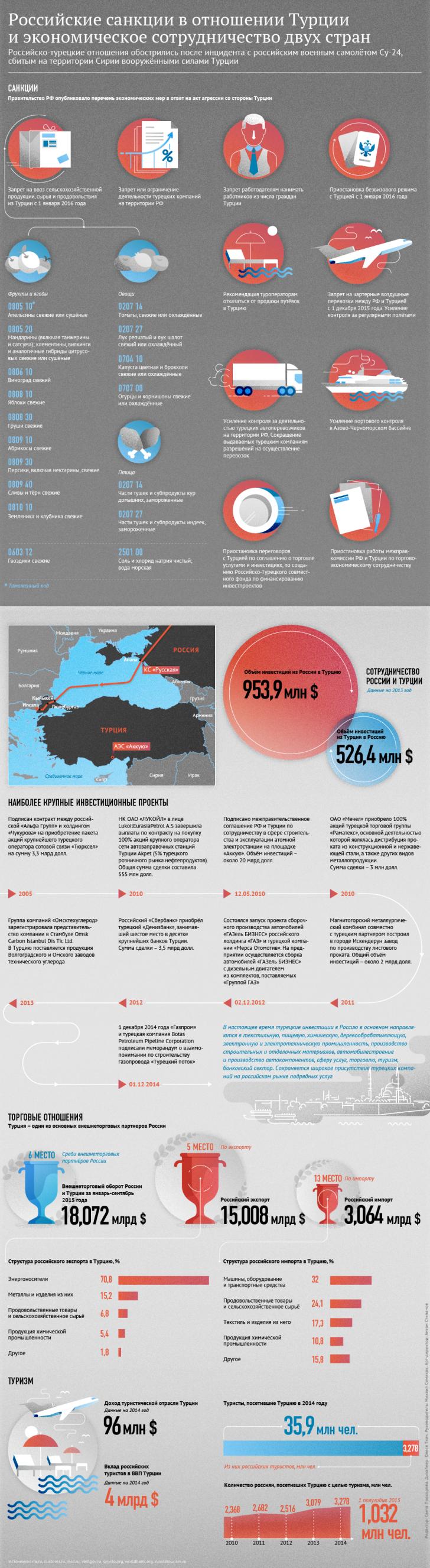 ФТС не исключает роста поставок товаров из Турции через третьи страны
