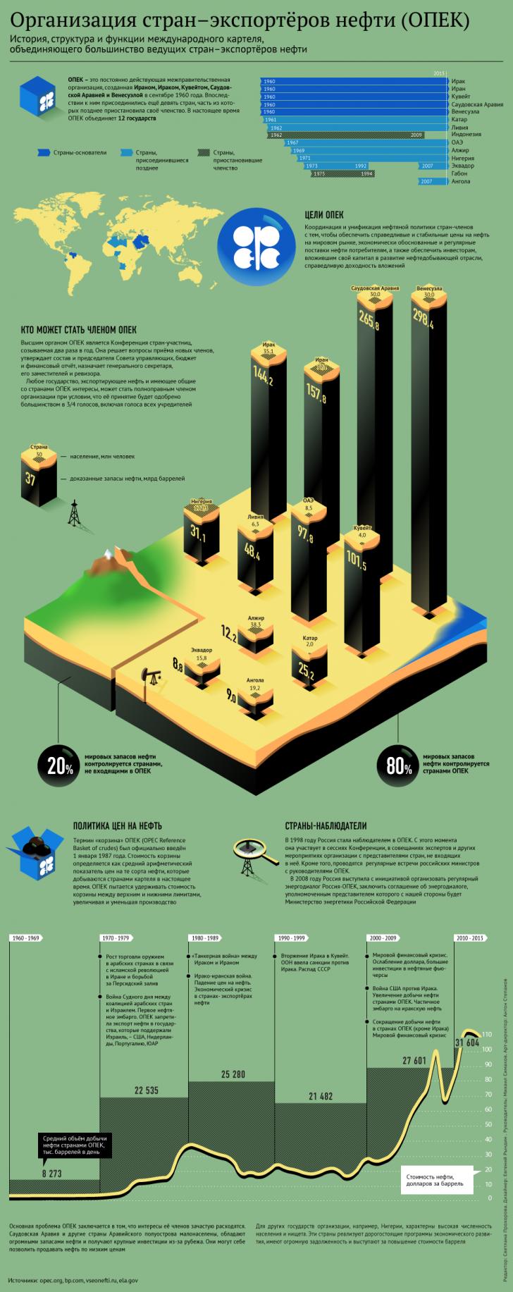 Саудовская Аравия предложила обсудить возможность снижения добычи нефти