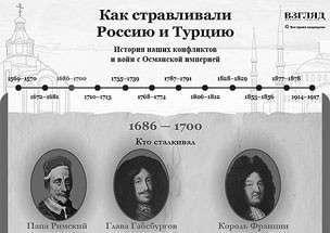 Как Запад сталкивал Россию и Турцию: история русско-турецких войн
