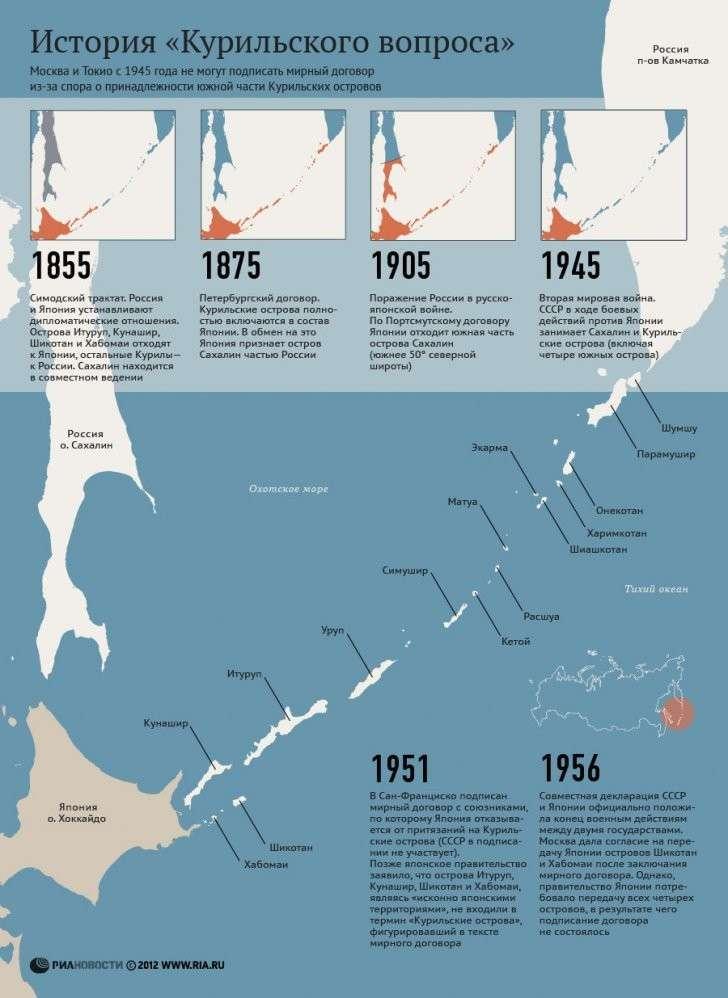 Япония капитулировала в 1945-м. Теперь спорить не о чём