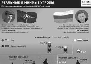 Как соотносятся военные потенциалы России и НАТО