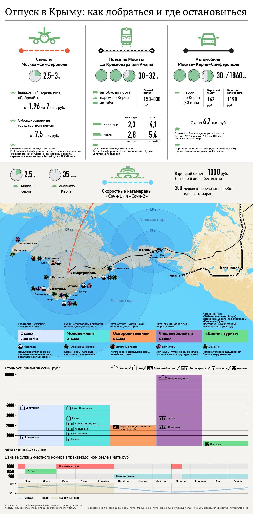 Приток российских туристов в Крым превзошёл ожидания