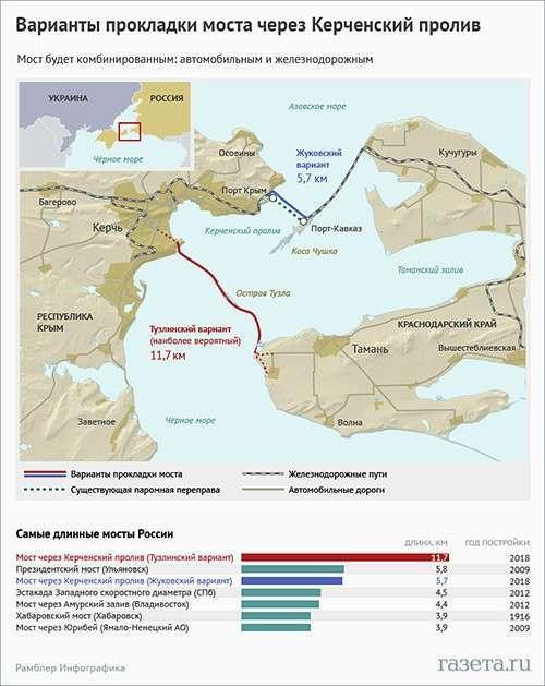 Коса на выданье. Мост в Крым собираются построить через Тузлинский створ