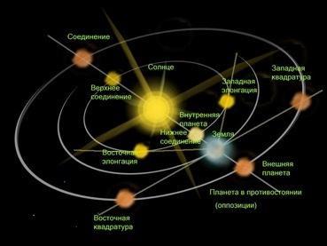 Парад планет глазами астрономов